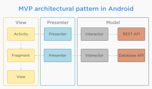 Architectural Guidelines to follow for MVP pattern in Android