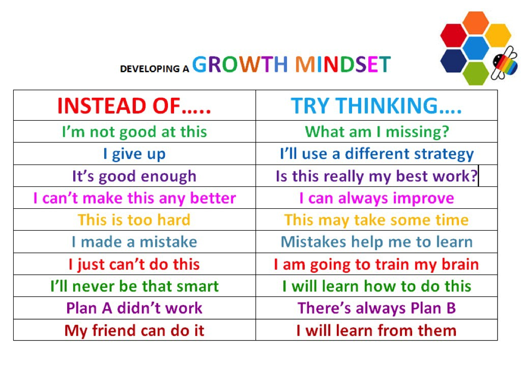 How To Develop The Growth Mindset Ruiyu Li Medium