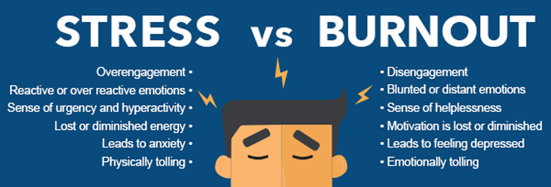 Image result for diff between stress and burnout