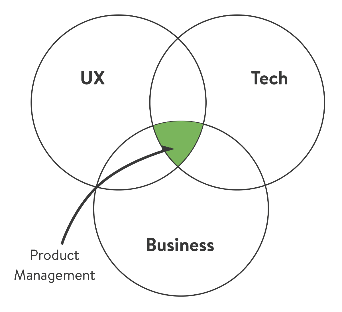 Mvpm Minimum Viable Product Manager The Black Box Of Product Management