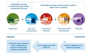 Getting supplier engagement right – Proforest – Medium
