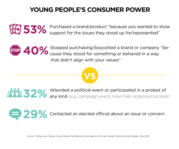 Young Adult Views Toward Brands