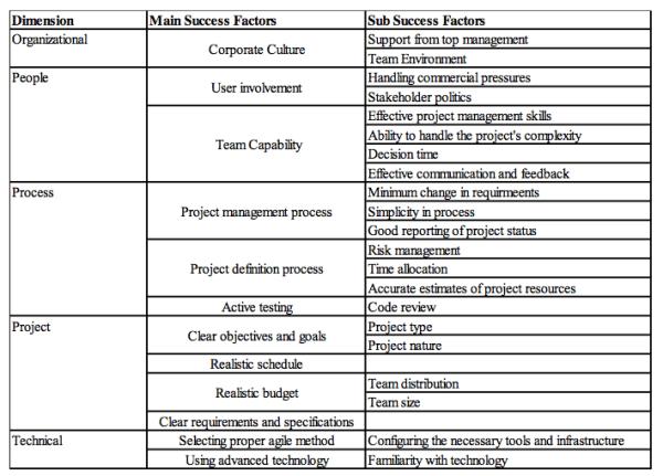 Critical Success Factors of Agile Projects – The PNR – Medium