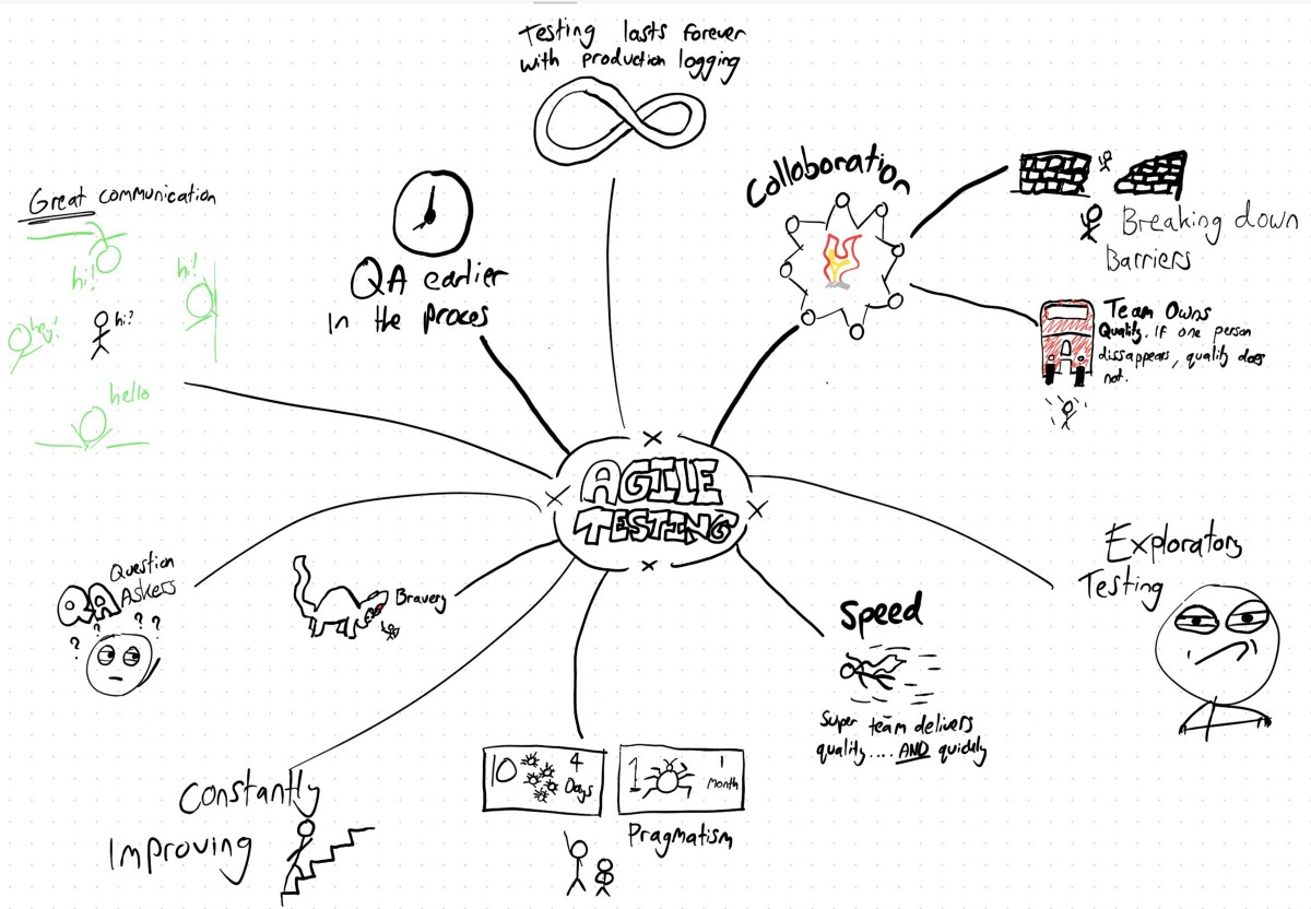 30 Days Of Agile Testing Day 2 Mindmap Of What Agile