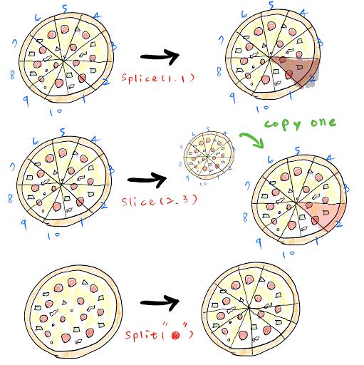 [ JavaScript ] Splice, Slice, Split – Jean Pan – Medium