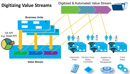 Understanding value streams and processes in ITIL 4