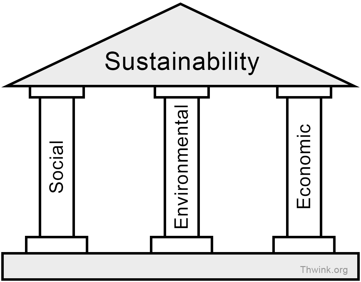 Can We Achieve Economic Sustainability In The U S