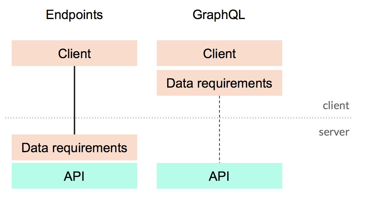 2018 GraphQL 漸進式導入的架構 – Michael Hsu – Medium