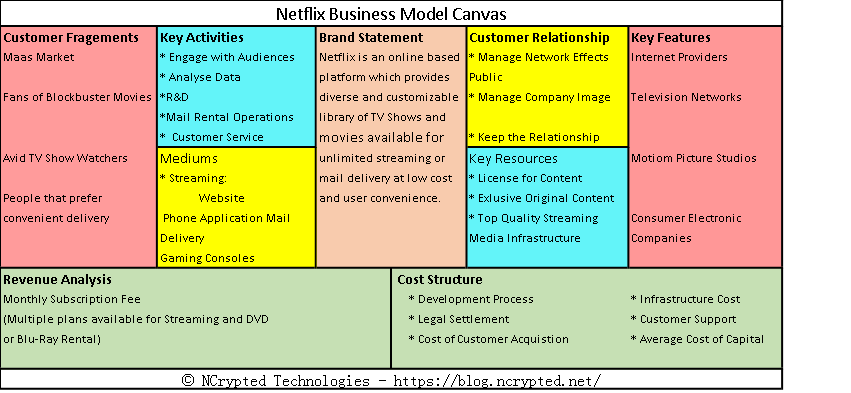 Netflix Business Model Canvas Luke Cage Medium