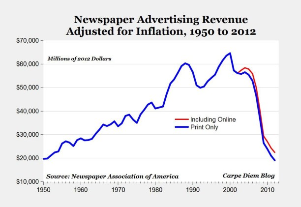 Newspaper advertising revenue chart