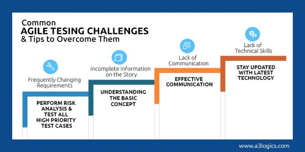 Common Challenges QA Teams Face in Agile Testing and Tips ...