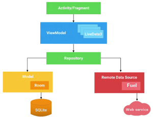 Android Architecture Components – ProAndroidDev