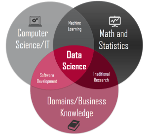 Data science concepts you need to know! Part 1 – Towards Data Science