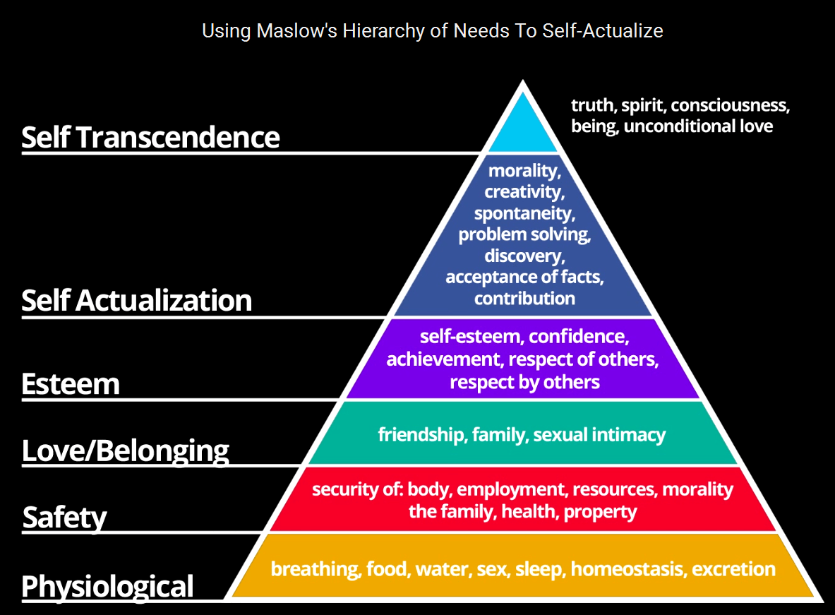 Maslow S Hierarchy Of Needs Carlos Lontro Medium