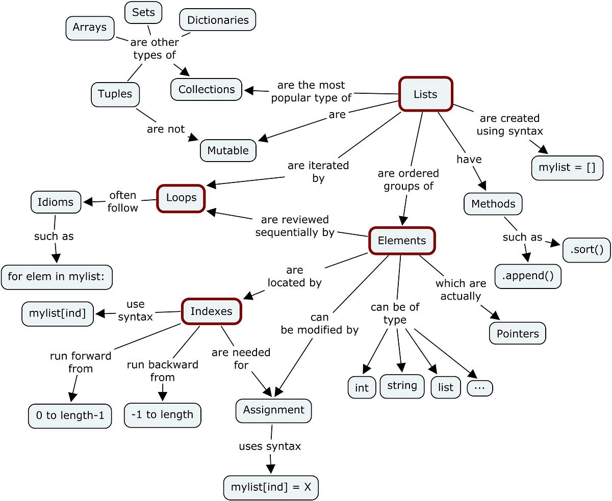 Mutable Vs Immutable Objects In Python Megha Mohan Medium