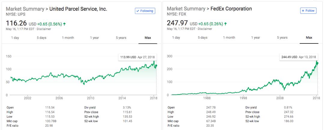 акции UPS и FedEx