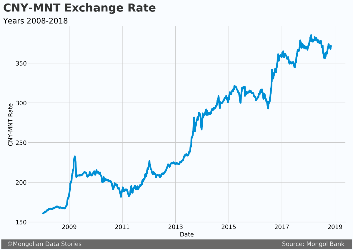 Forecasting Usd Mnt Exchange Rate