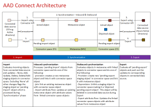 Azure Active Directory (AAD) Connect architecture in a diagram