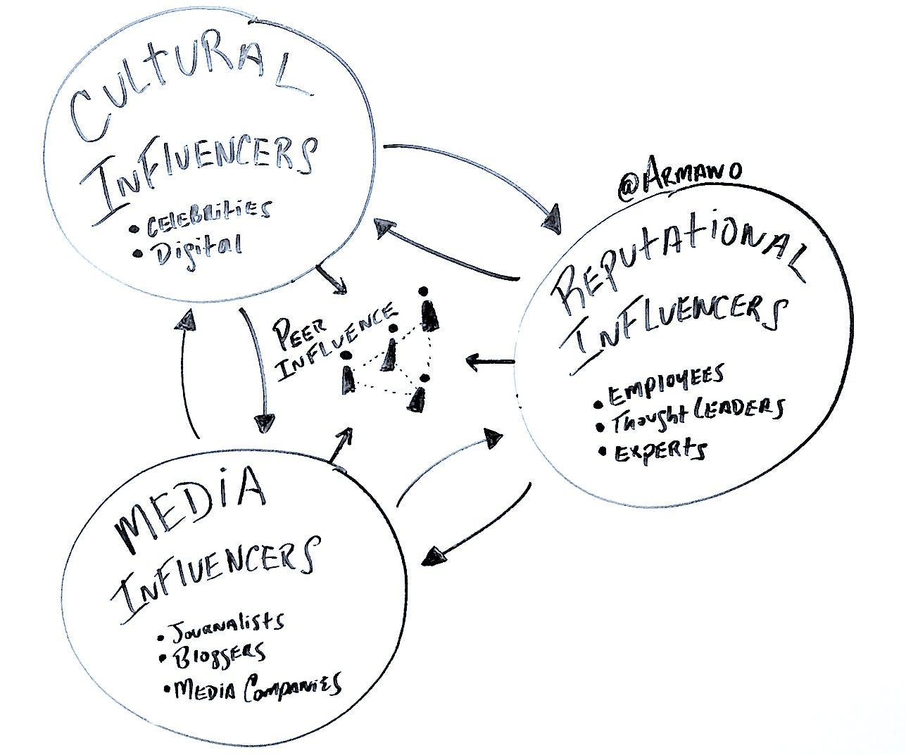 Influencer marketing diagram