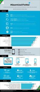 Infográfico que apresenta os hábitos de uso dos brasileirinhos.