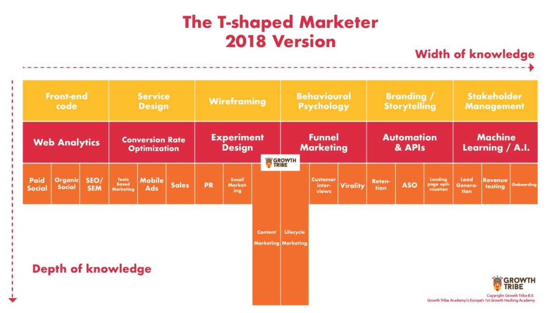 t shape marketer komptencje
