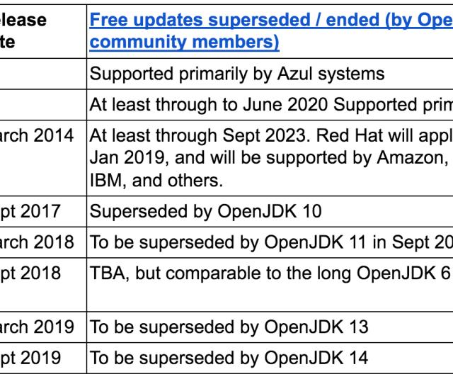 Openjdk Updates Plan
