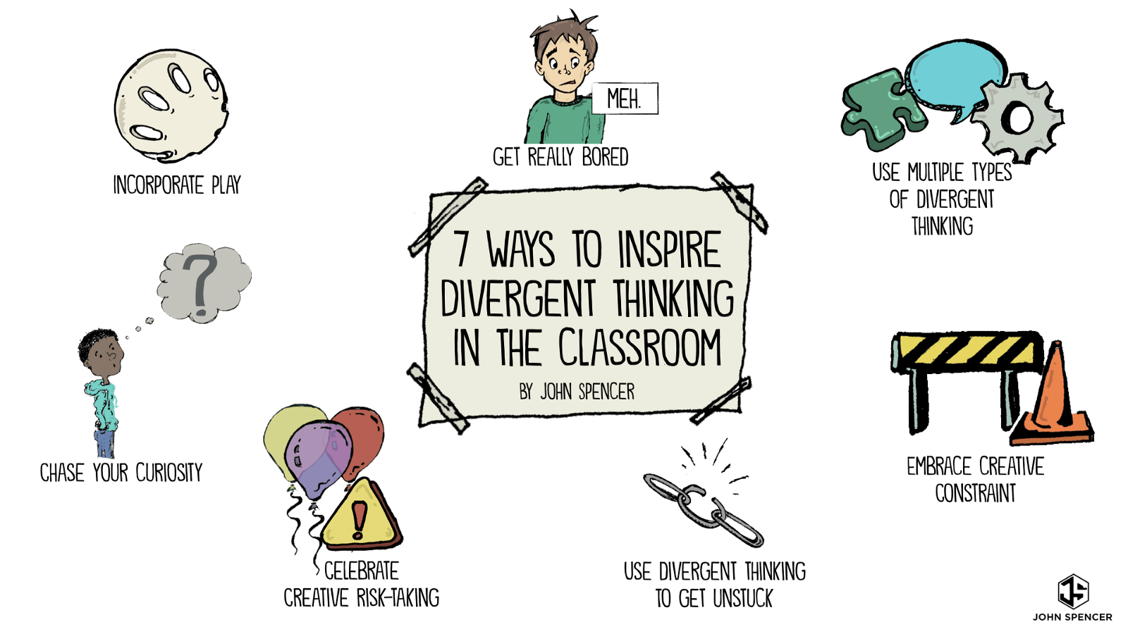 Divergent Worksheet