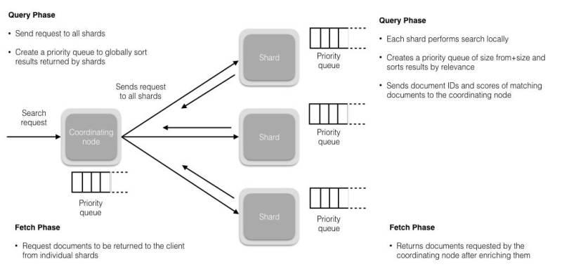 ElasticSearch Architecture Overview - SolutionHacker com