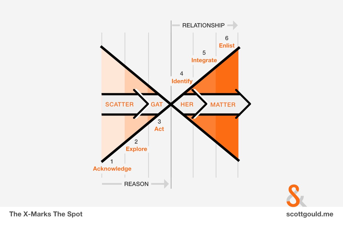 How To Design For Engagement Ux Planet