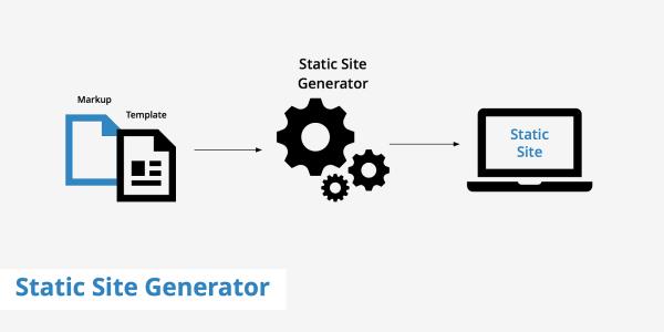 Do I Need a Static Site Generator? – zipBoard