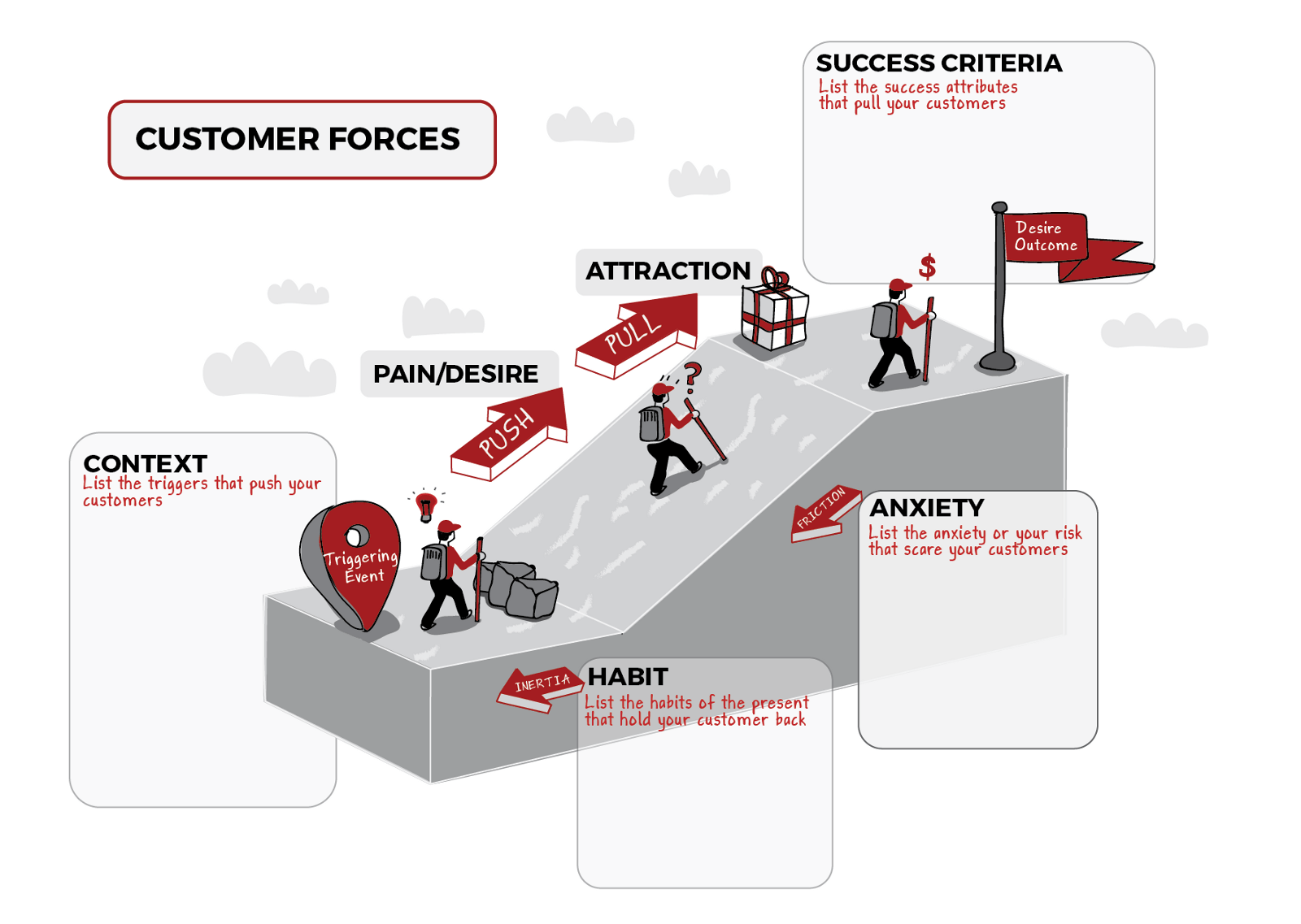 The Science Of How Customers Buy Anything Love The Problem