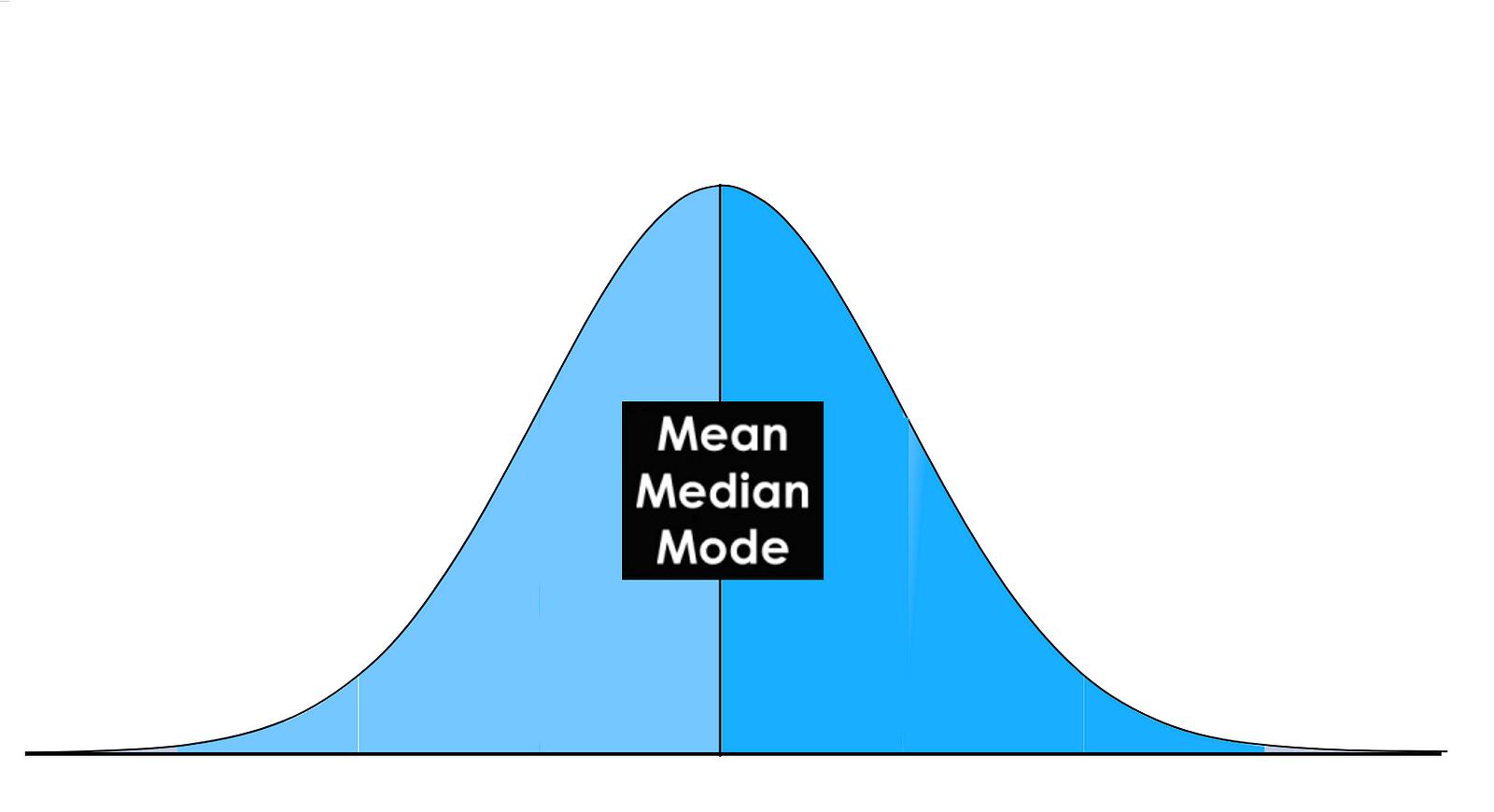 Intro To Descriptive Statistics Towards Data Science
