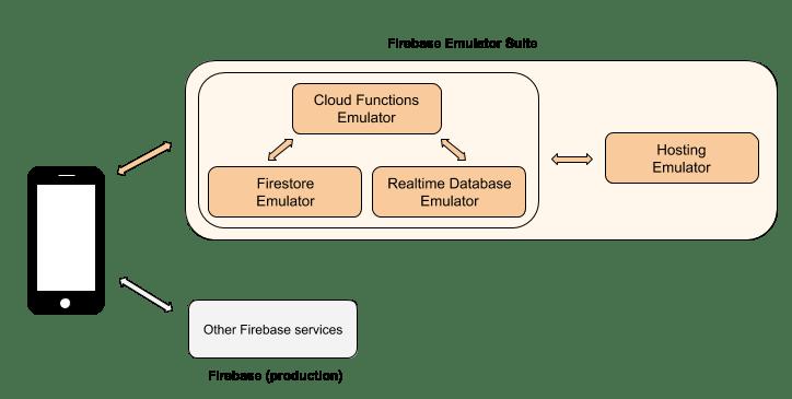 Firebase Emulator Suite….