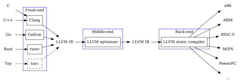 Compilers Overview