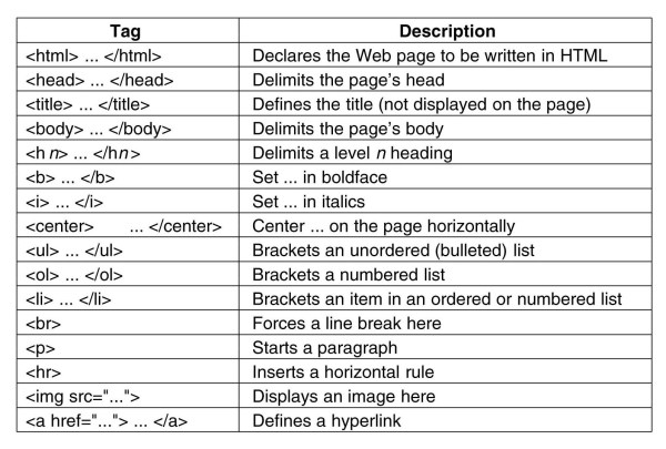 How to Write HTML, Part 2: Understanding Tags ...