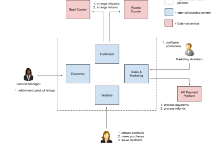 Business context diagram visio full hd pictures 4k ultra full sales order context diagram circuit connection diagram ims information systems cse information systems ppt rh slideplayer com business context diagram ccuart Choice Image