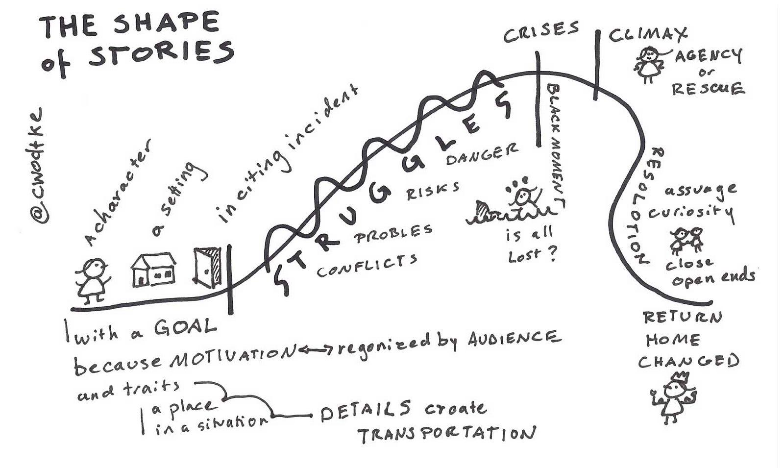 The Secret To A Compelling Presentation The Overlap Medium