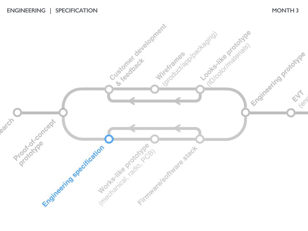 The Illustrated Guide To Product Development Part 3