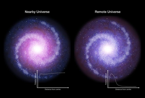 Does dark matter exist Or is gravity wrong Starts With