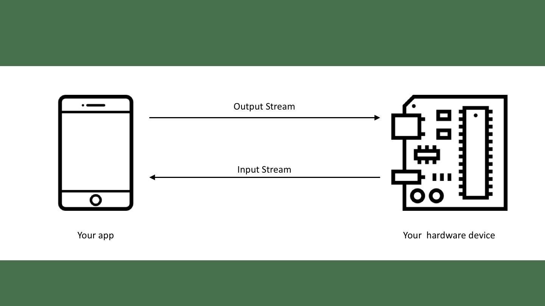 Building An Ios Hardware App