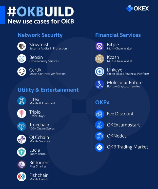 The new ways of using OKB