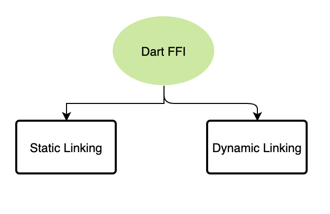 Dart FFI and CLI App