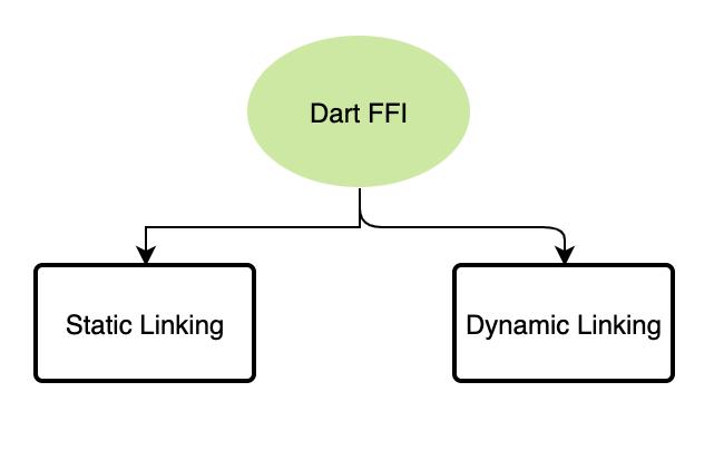 Dart FFI and CLI App