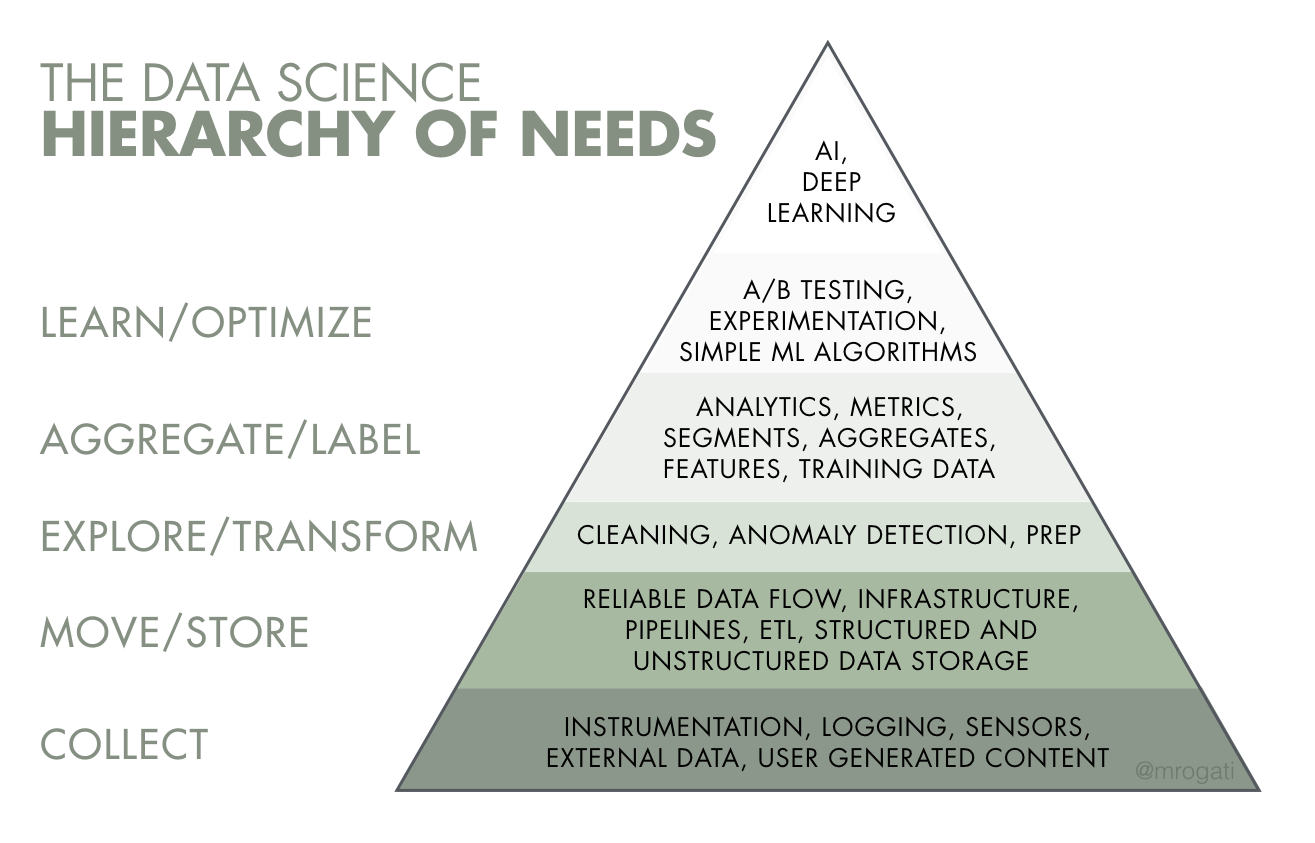 The Ai Hierarchy Of Needs