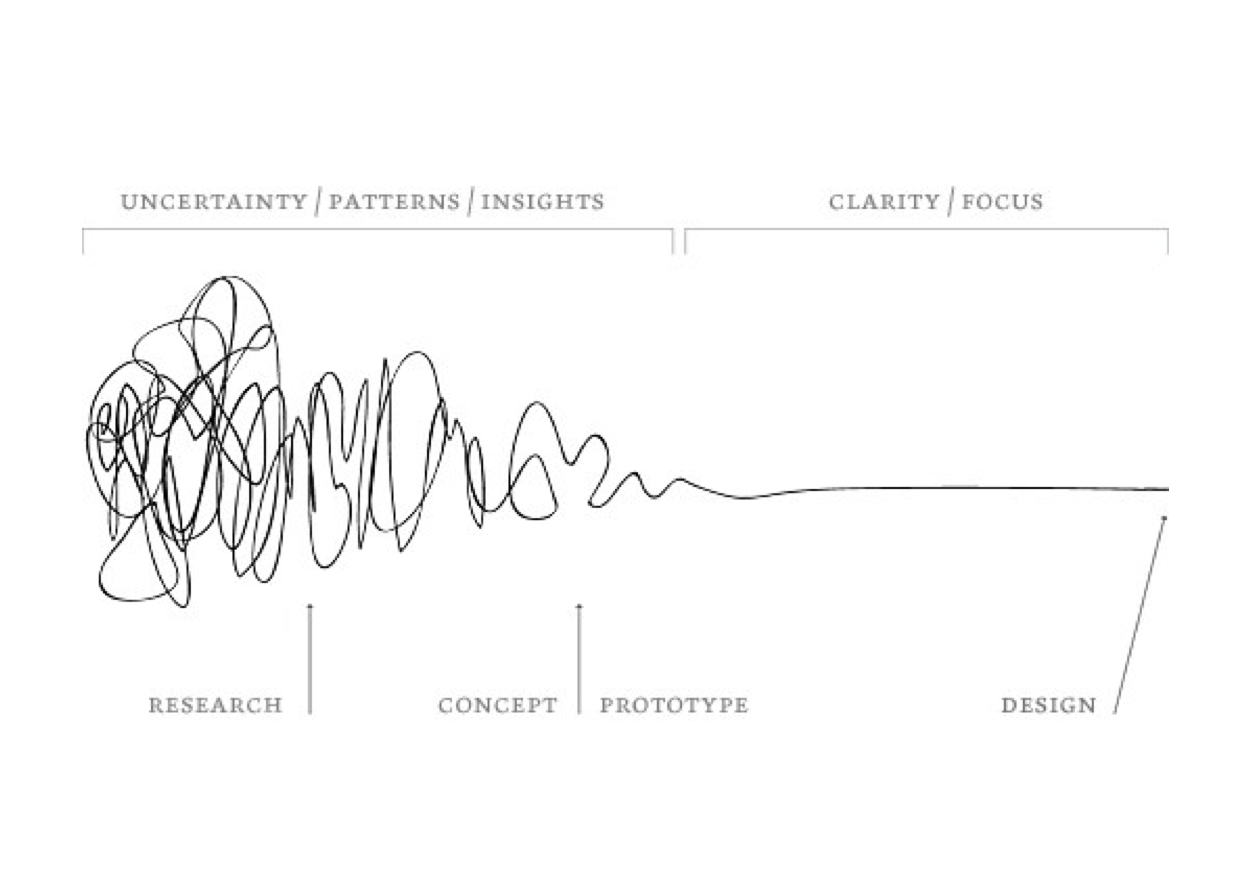How To Rethink The Design Process Fail Reflect And Iterate