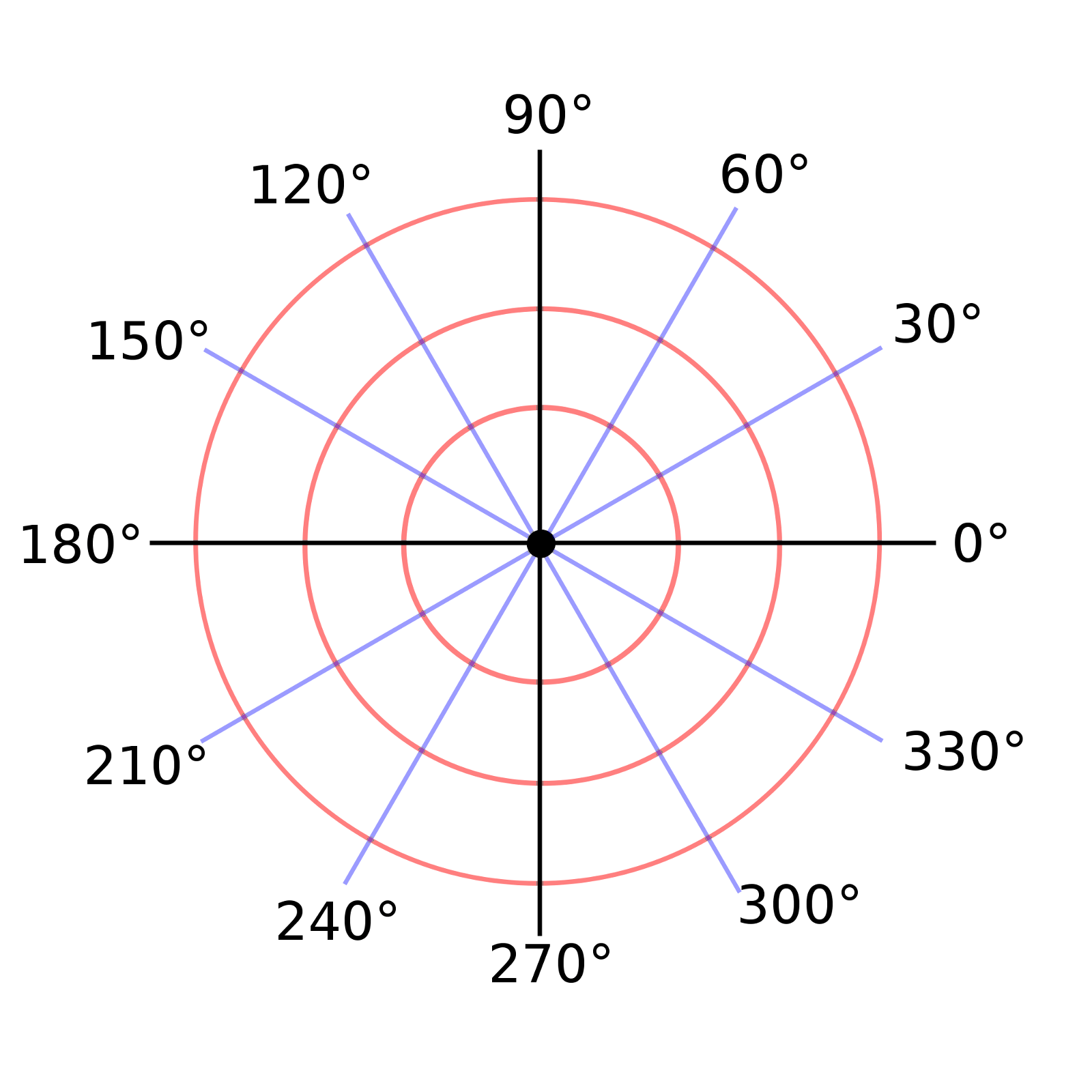 Polar Coordinates For Better Visualization With Ggplot2
