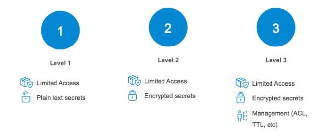 Overview secret levels