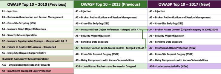 Aside from a few reclassifications the OWASP top 10 list has largely stayed the same in 7 years.