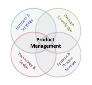 The 10 best and worst Venn diagrams explaining product