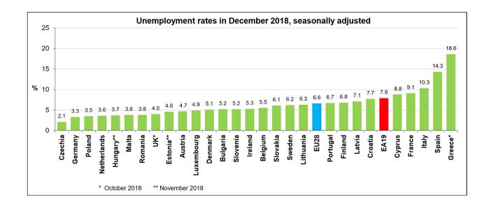歐元區2018年12月失業率